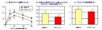 【S40News!】トマトを食べることで血中アルコール濃度が低下!?