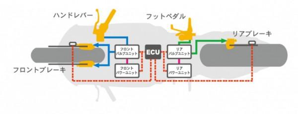 """スーパースポーツ用電子制御式""""コンバインド ABS""""システム図"""