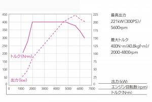 エンジン性能曲線 2.0L ハイパフォーマンス DIT
