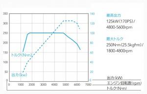 エンジン性能曲線 1.6L インテリジェント DIT